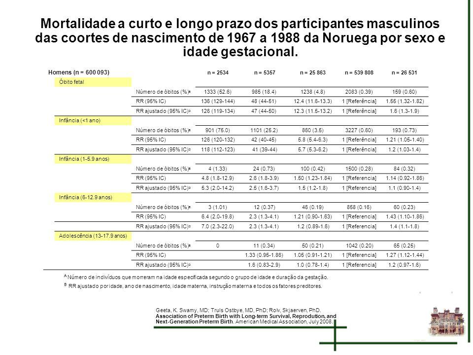 Mortalidade a curto e longo prazo dos participantes masculinos das coortes de nascimento de 1967 a 1988 da Noruega por sexo e idade gestacional.