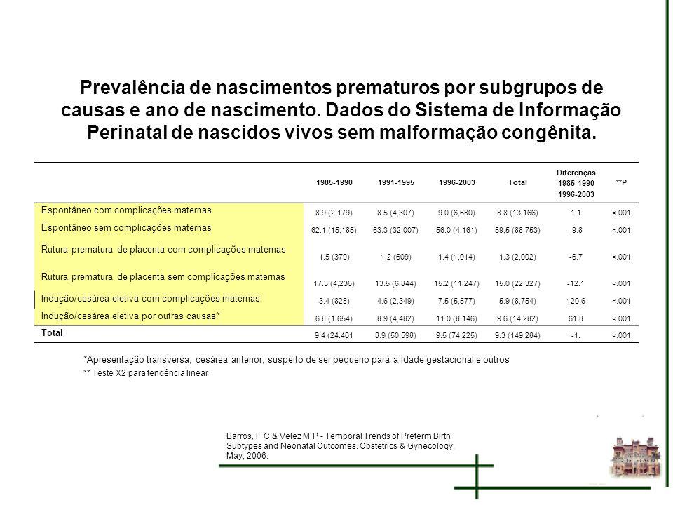 Prevalência de nascimentos prematuros por subgrupos de causas e ano de nascimento. Dados do Sistema de Informação Perinatal de nascidos vivos sem malformação congênita.