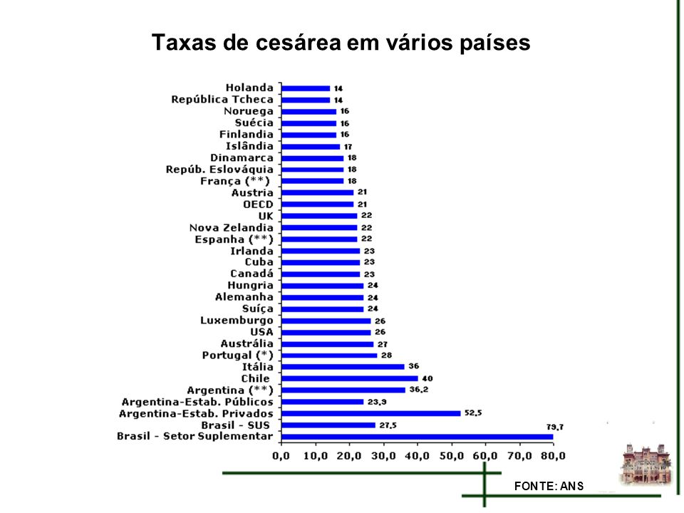 Taxas de cesárea em vários países