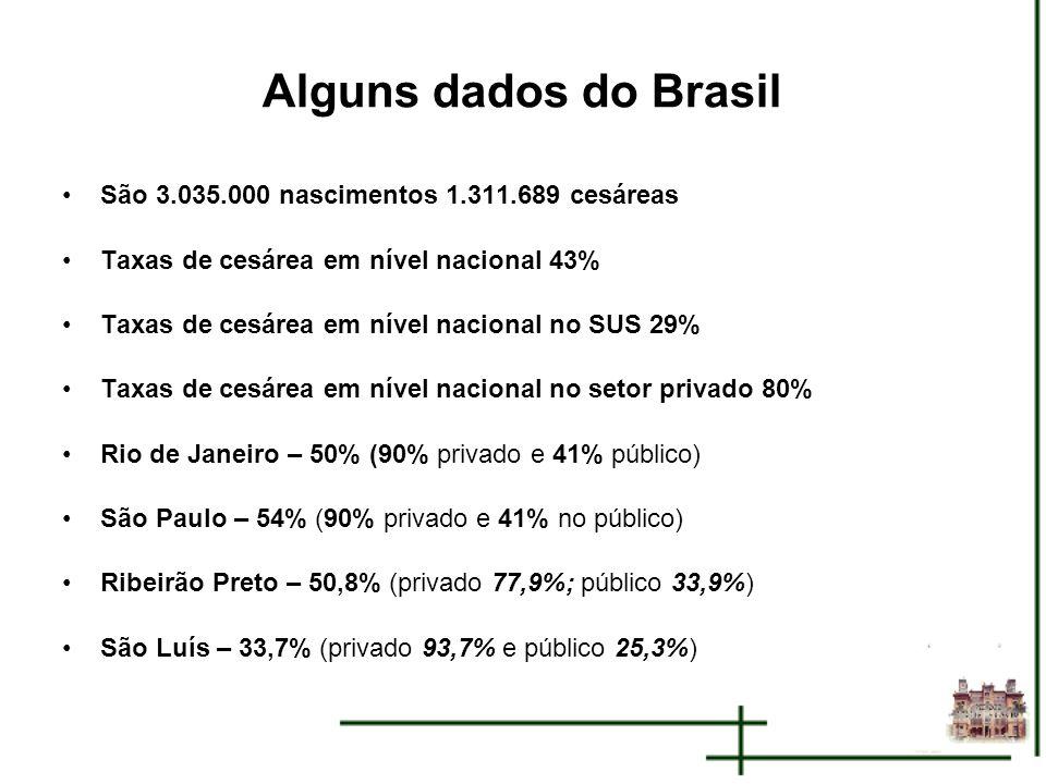 Alguns dados do Brasil São 3.035.000 nascimentos 1.311.689 cesáreas