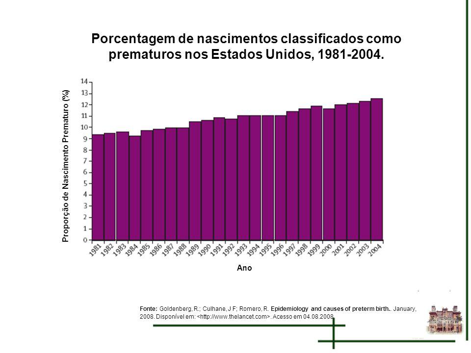 Porcentagem de nascimentos classificados como prematuros nos Estados Unidos, 1981-2004.
