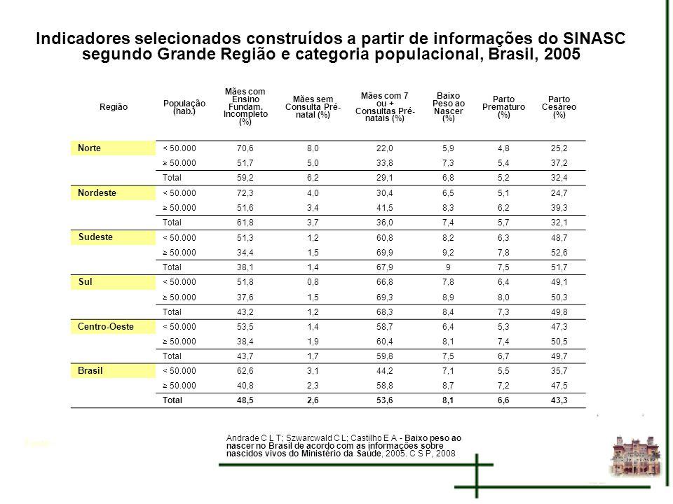 Indicadores selecionados construídos a partir de informações do SINASC segundo Grande Região e categoria populacional, Brasil, 2005