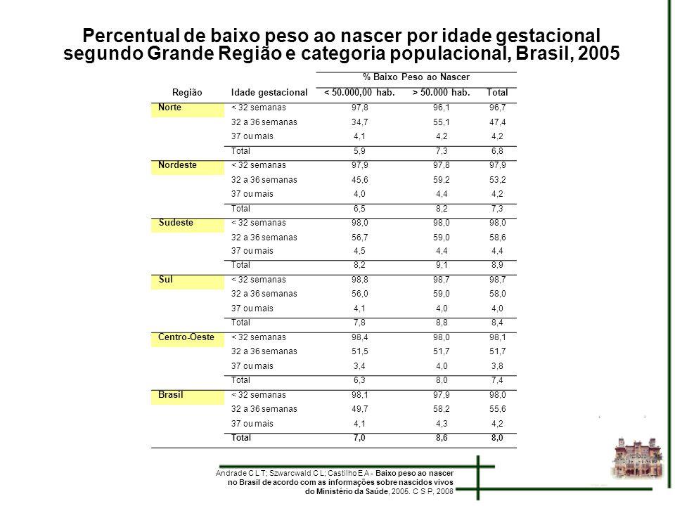 Percentual de baixo peso ao nascer por idade gestacional segundo Grande Região e categoria populacional, Brasil, 2005