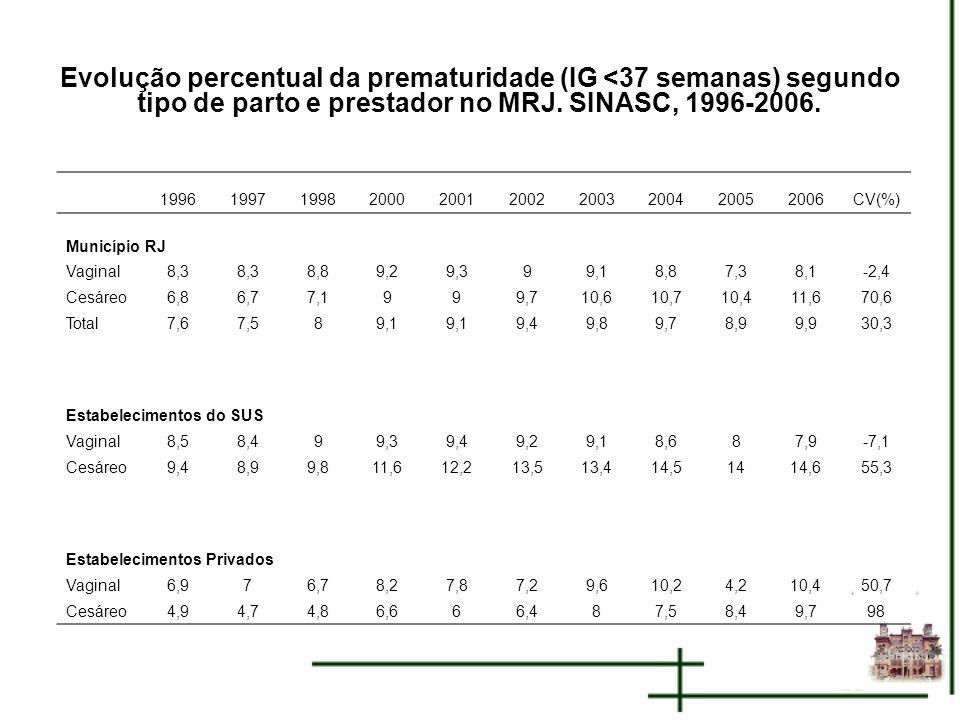 Evolução percentual da prematuridade (IG <37 semanas) segundo tipo de parto e prestador no MRJ. SINASC, 1996-2006.