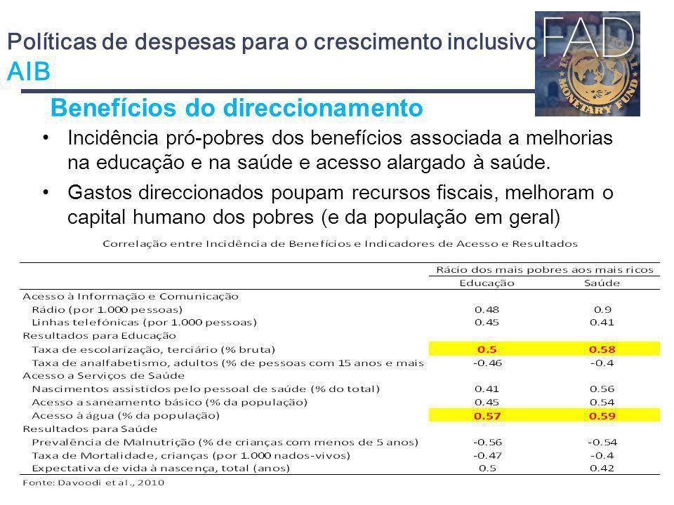 Políticas de despesas para o crescimento inclusivo AIB
