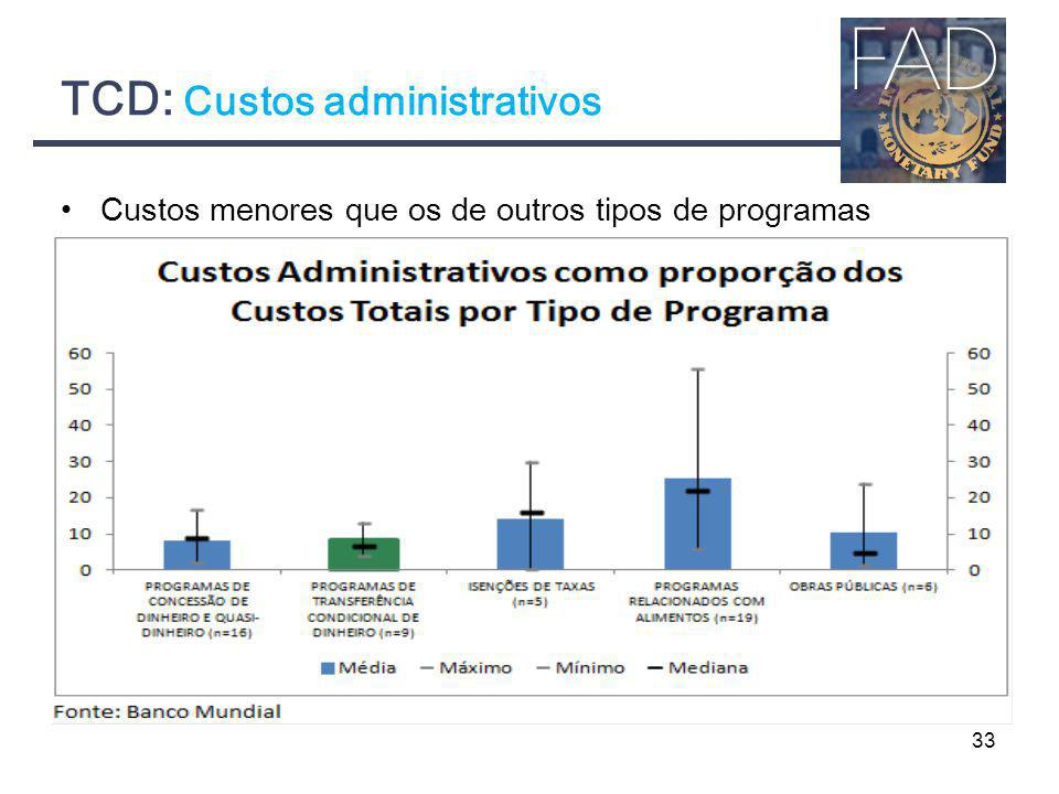 TCD: Custos administrativos