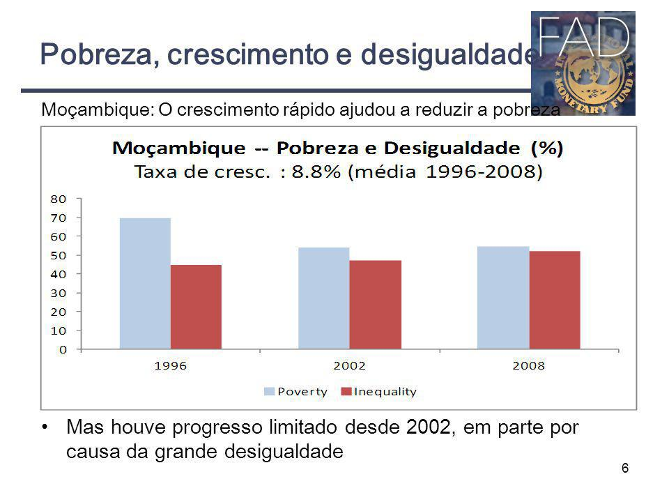 Pobreza, crescimento e desigualdade