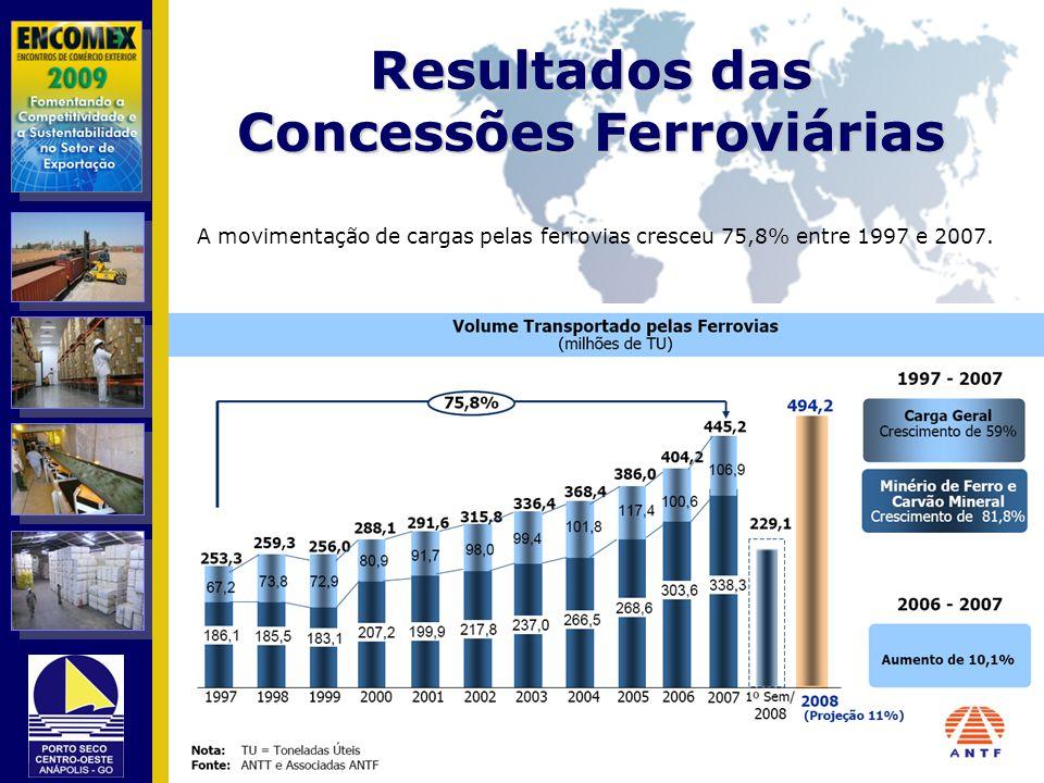 Resultados das Concessões Ferroviárias