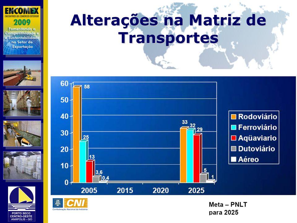 Alterações na Matriz de Transportes
