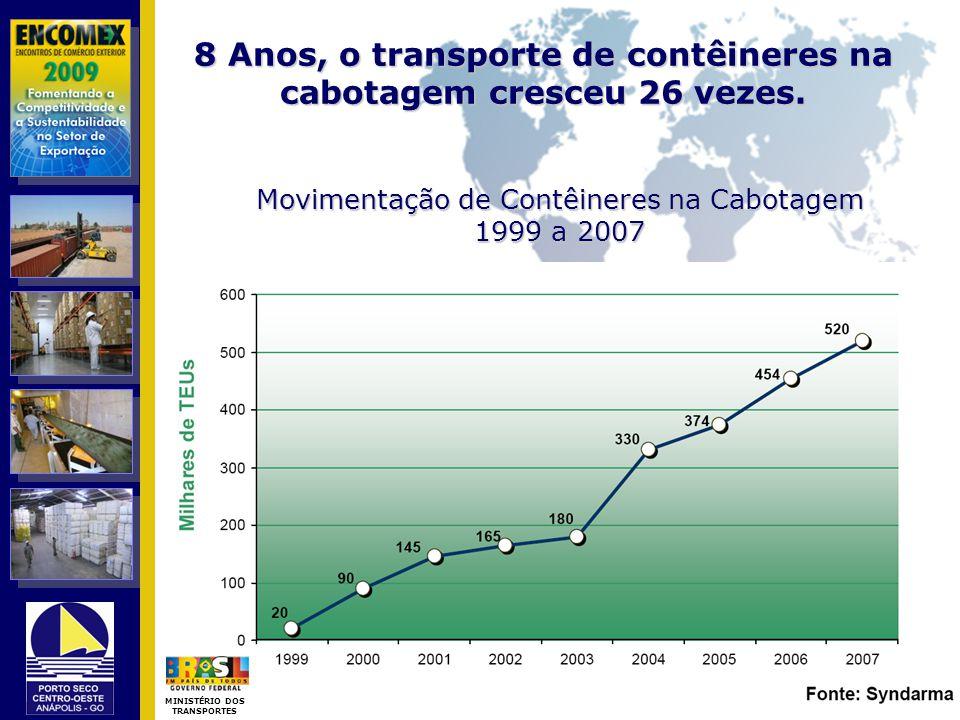 8 Anos, o transporte de contêineres na cabotagem cresceu 26 vezes.