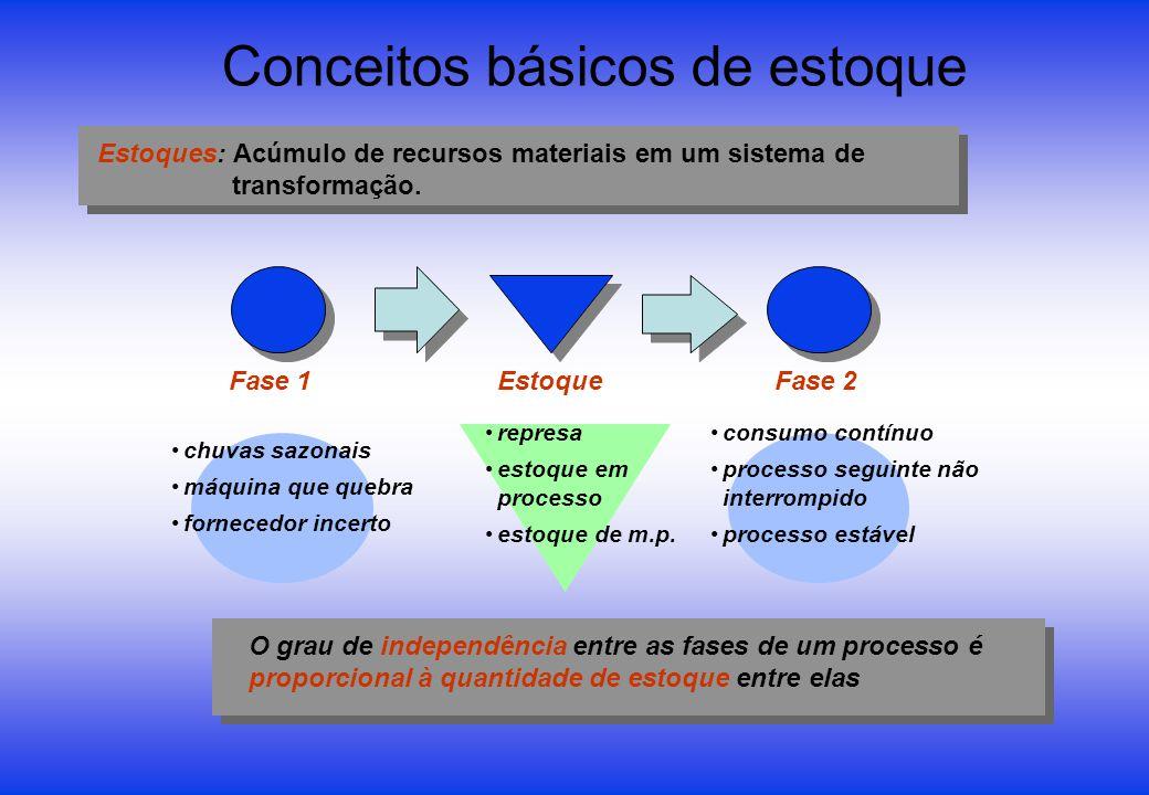 Conceitos básicos de estoque