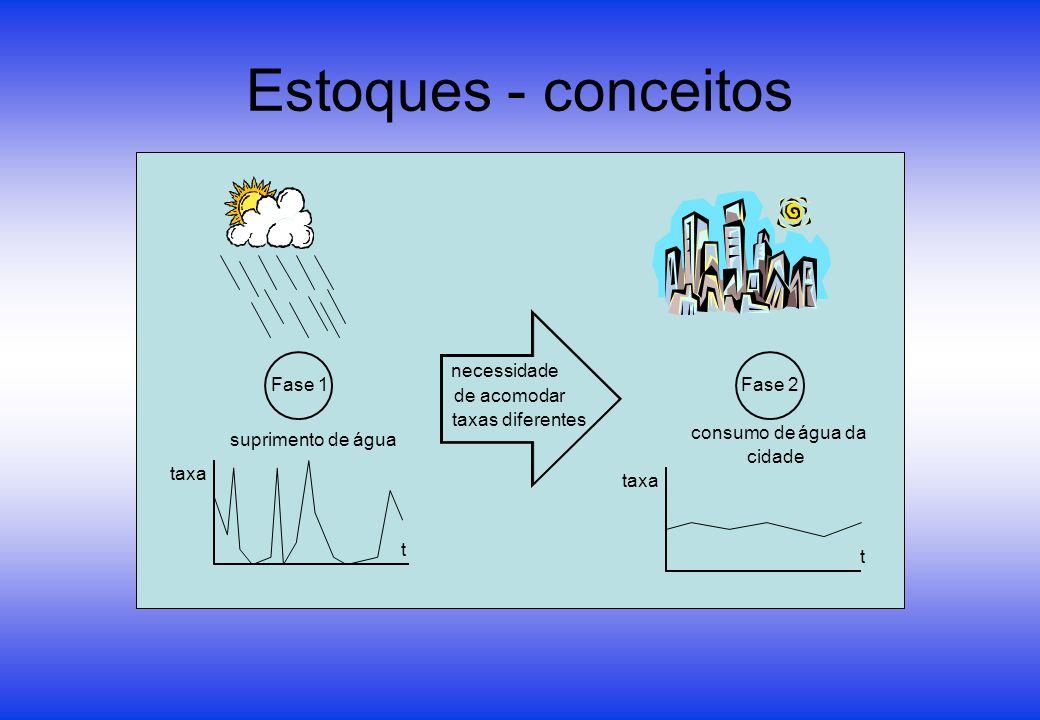 Estoques - conceitos Fase 1 Fase 2 suprimento de água