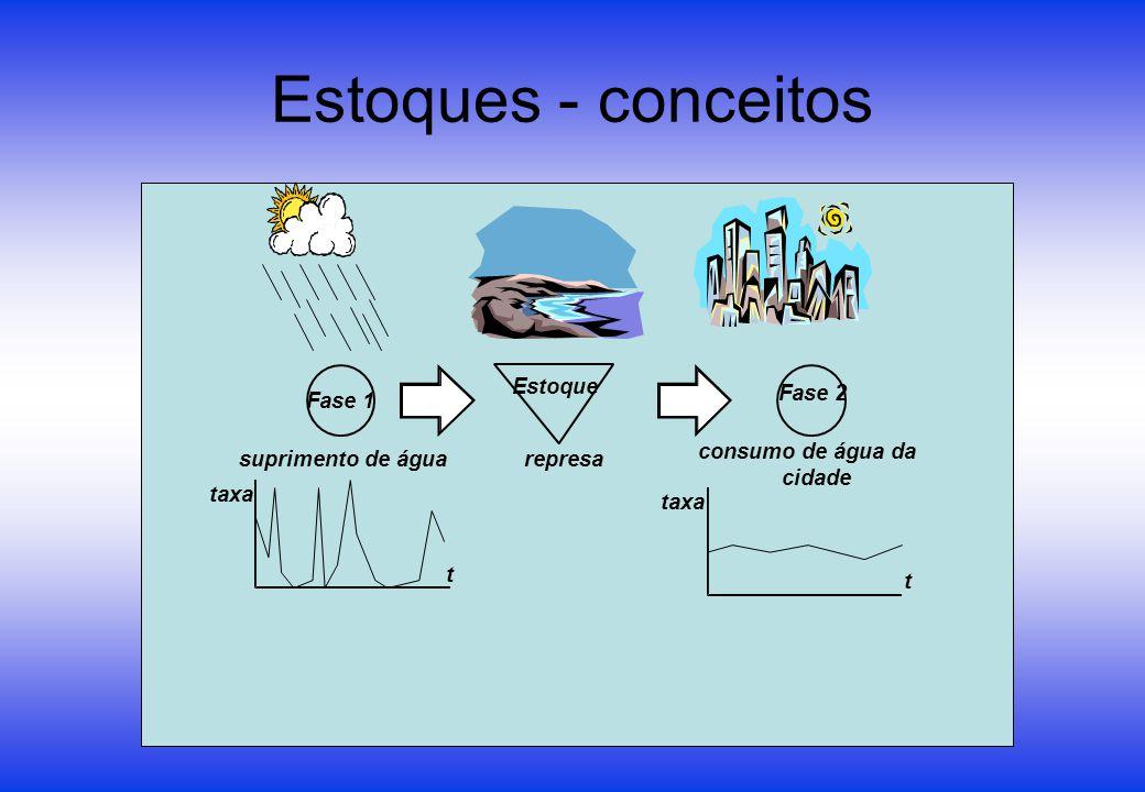 Estoques - conceitos Estoque Fase 2 Fase 1 consumo de água da