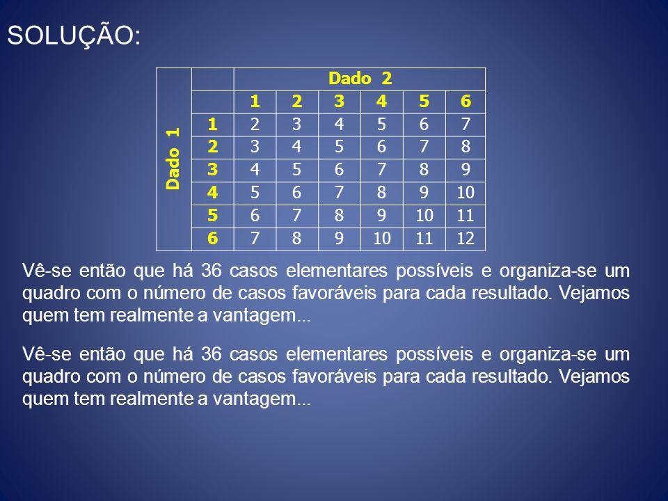 SOLUÇÃO: Dado 1. Dado 2. 1. 2. 3. 4. 5. 6. 7. 8. 9. 10. 11. 12.