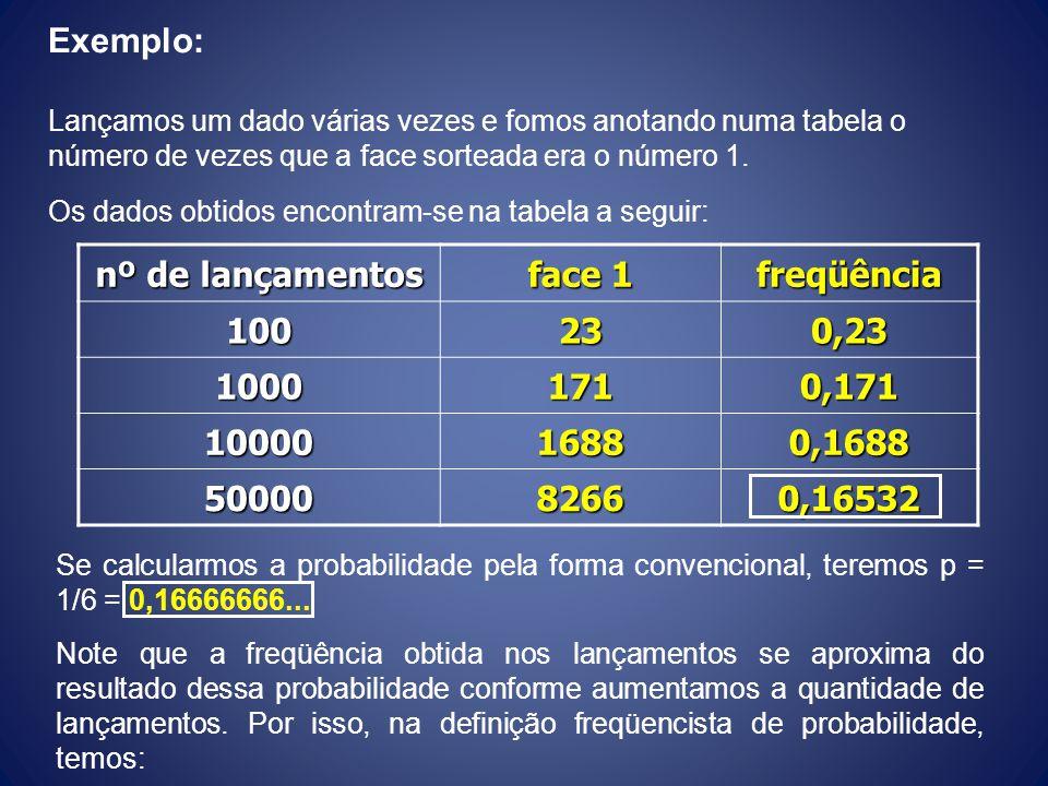 Exemplo: nº de lançamentos face 1 freqüência 100 23 0,23 1000 171