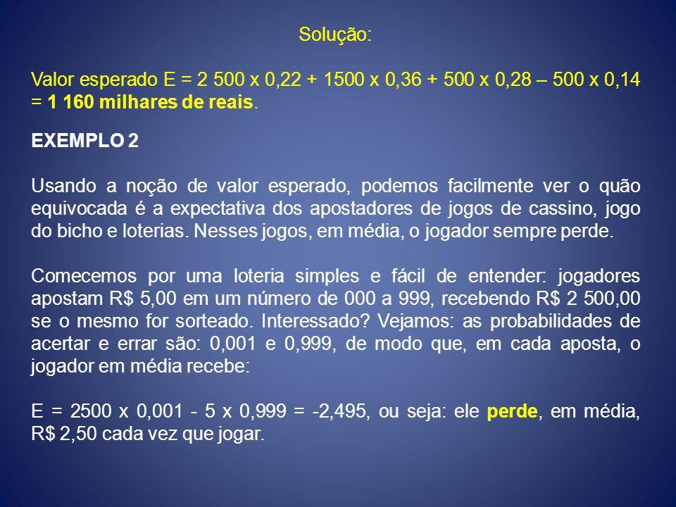 Solução: Valor esperado E = 2 500 x 0,22 + 1500 x 0,36 + 500 x 0,28 – 500 x 0,14 = 1 160 milhares de reais.