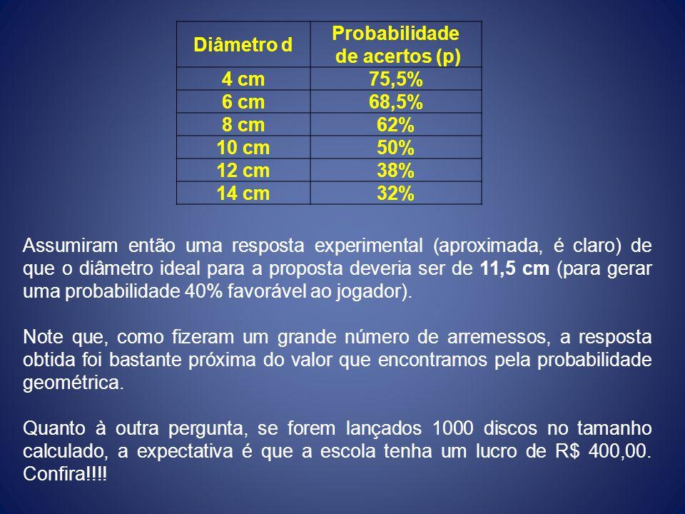 Diâmetro d Probabilidade. de acertos (p) 4 cm. 75,5% 6 cm. 68,5% 8 cm. 62% 10 cm. 50% 12 cm.