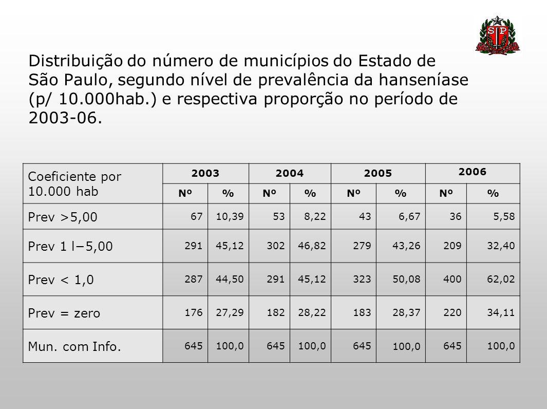 Distribuição do número de municípios do Estado de São Paulo, segundo nível de prevalência da hanseníase (p/ 10.000hab.) e respectiva proporção no período de 2003-06.