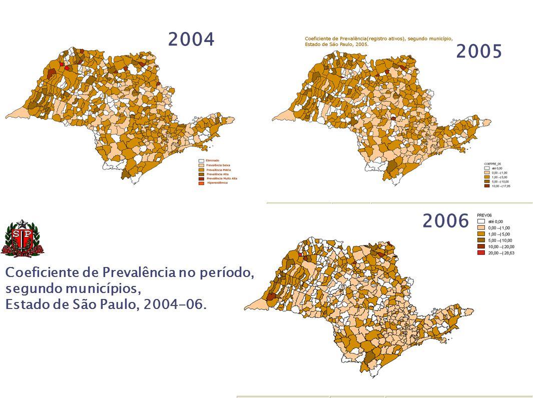 2004 2005 2006 Coeficiente de Prevalência no período,