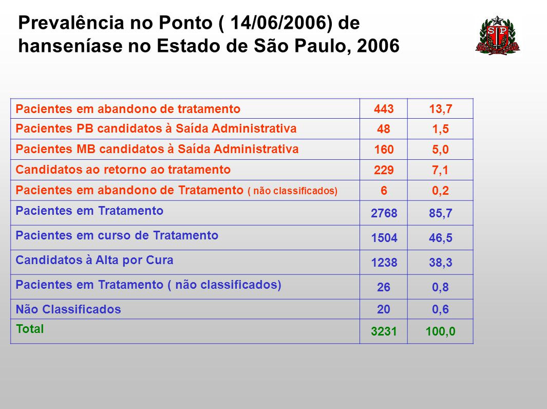 Prevalência no Ponto ( 14/06/2006) de hanseníase no Estado de São Paulo, 2006