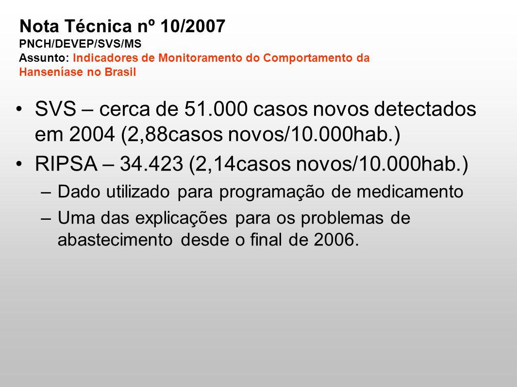 RIPSA – 34.423 (2,14casos novos/10.000hab.)