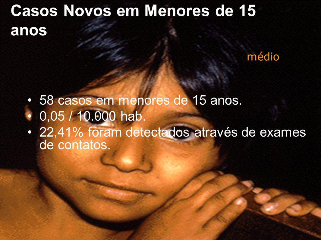 Casos Novos em Menores de 15 anos
