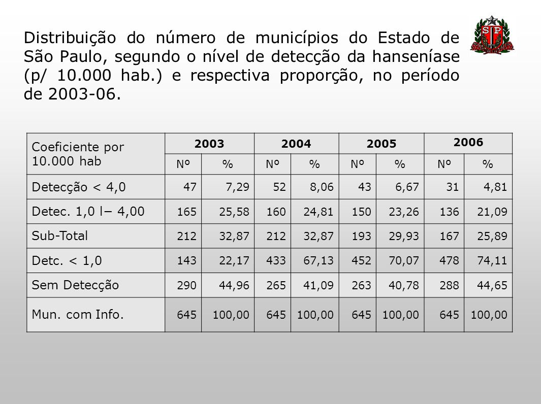 Distribuição do número de municípios do Estado de São Paulo, segundo o nível de detecção da hanseníase (p/ 10.000 hab.) e respectiva proporção, no período de 2003-06.