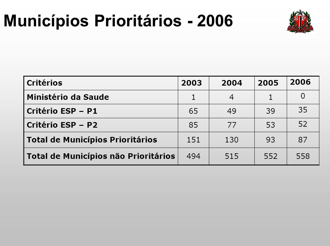 Municípios Prioritários - 2006