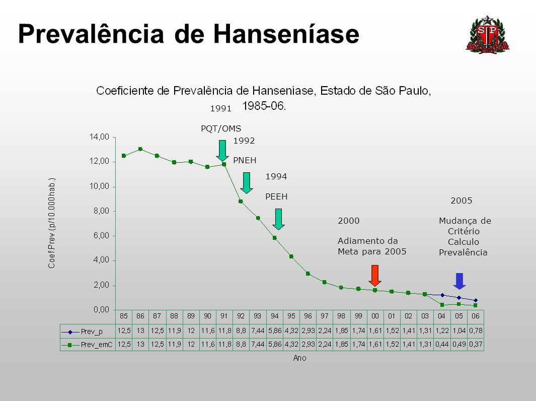 Prevalência de Hanseníase