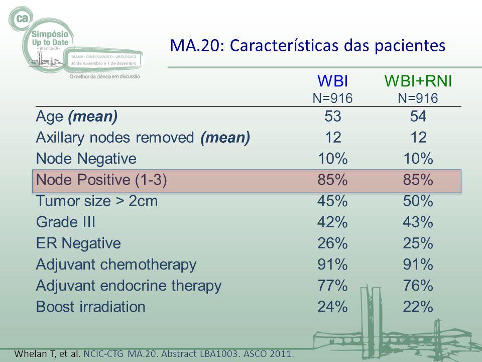 MA.20: Características das pacientes