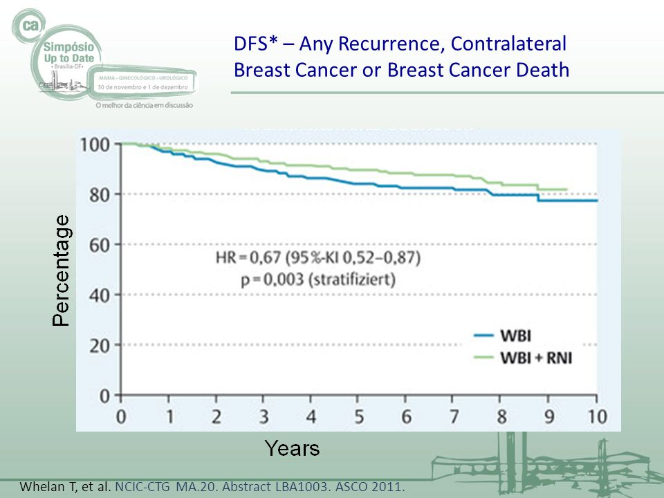 DFS* – Any Recurrence, Contralateral Breast Cancer or Breast Cancer Death