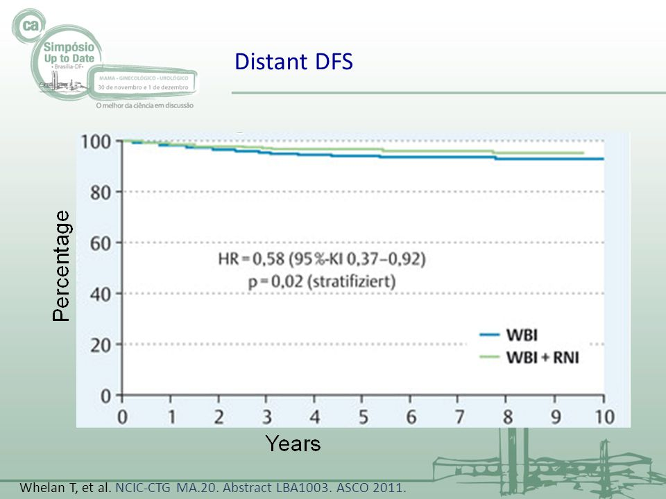 Distant DFS Whelan T, et al. NCIC-CTG MA.20. Abstract LBA1003. ASCO 2011.