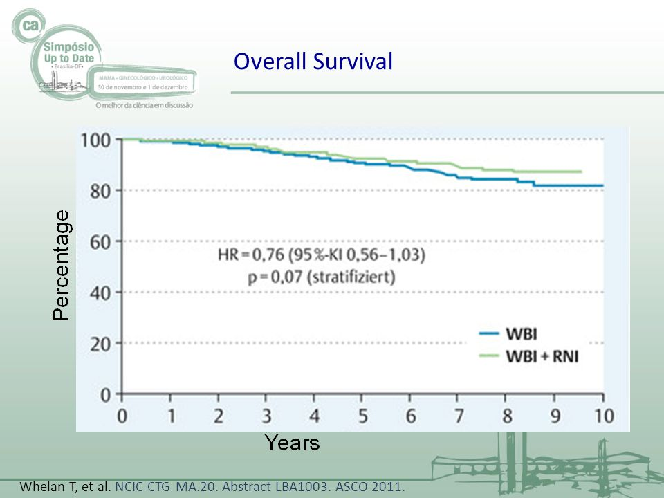 Overall Survival Whelan T, et al. NCIC-CTG MA.20. Abstract LBA1003. ASCO 2011.