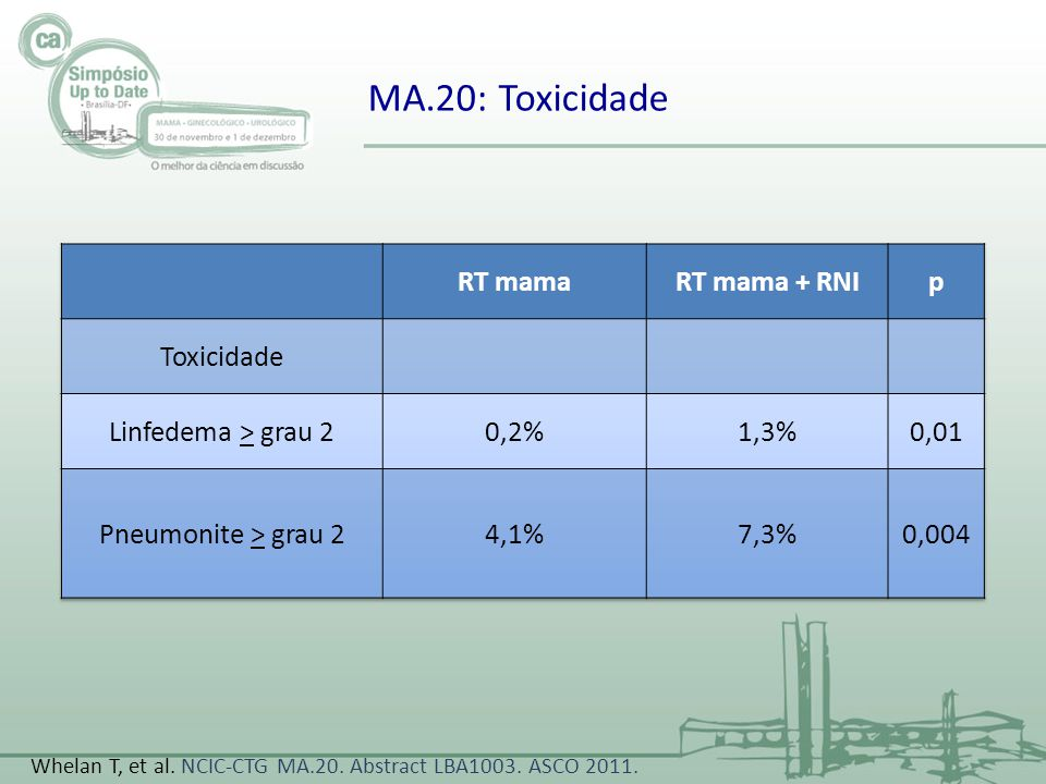 MA.20: Toxicidade RT mama RT mama + RNI p Toxicidade