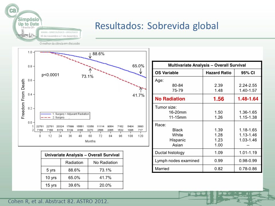 Resultados: Sobrevida global