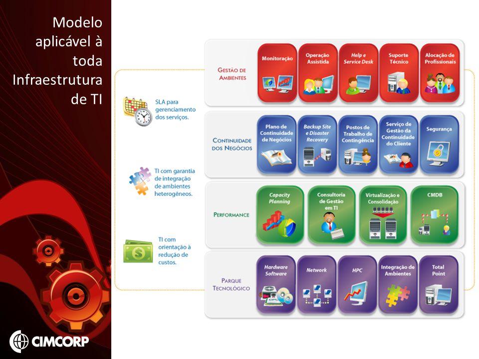 Modelo aplicável à toda Infraestrutura de TI