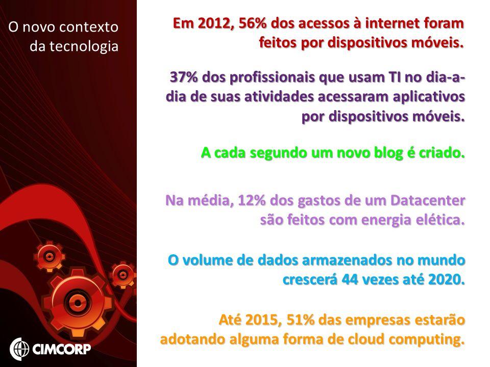 Em 2012, 56% dos acessos à internet foram feitos por dispositivos móveis.