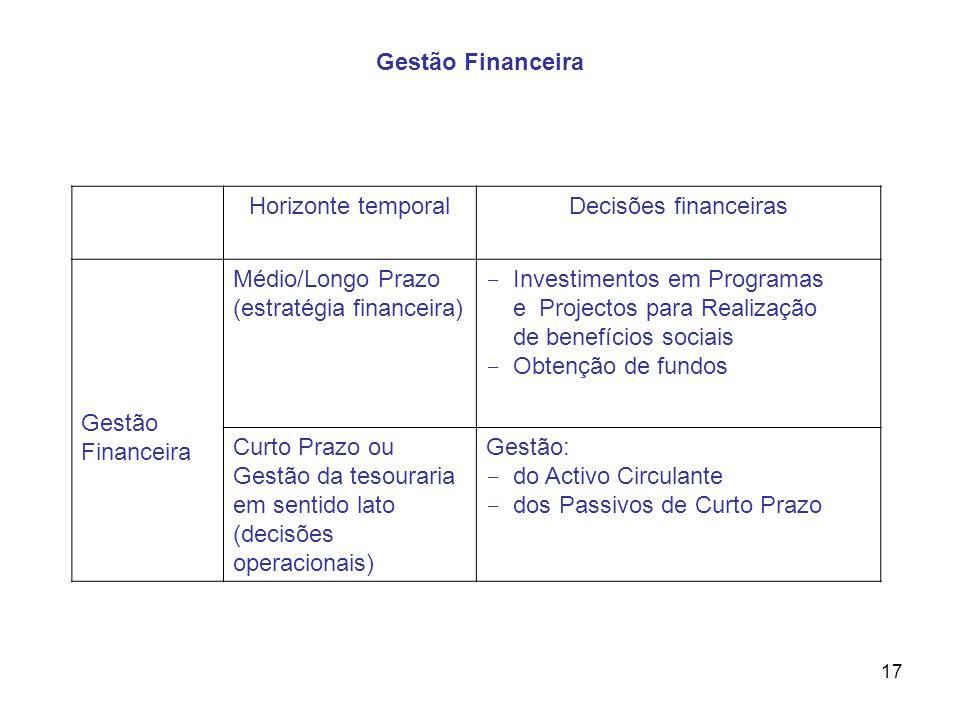 Gestão Financeira Horizonte temporal. Decisões financeiras. Gestão Financeira. Médio/Longo Prazo.