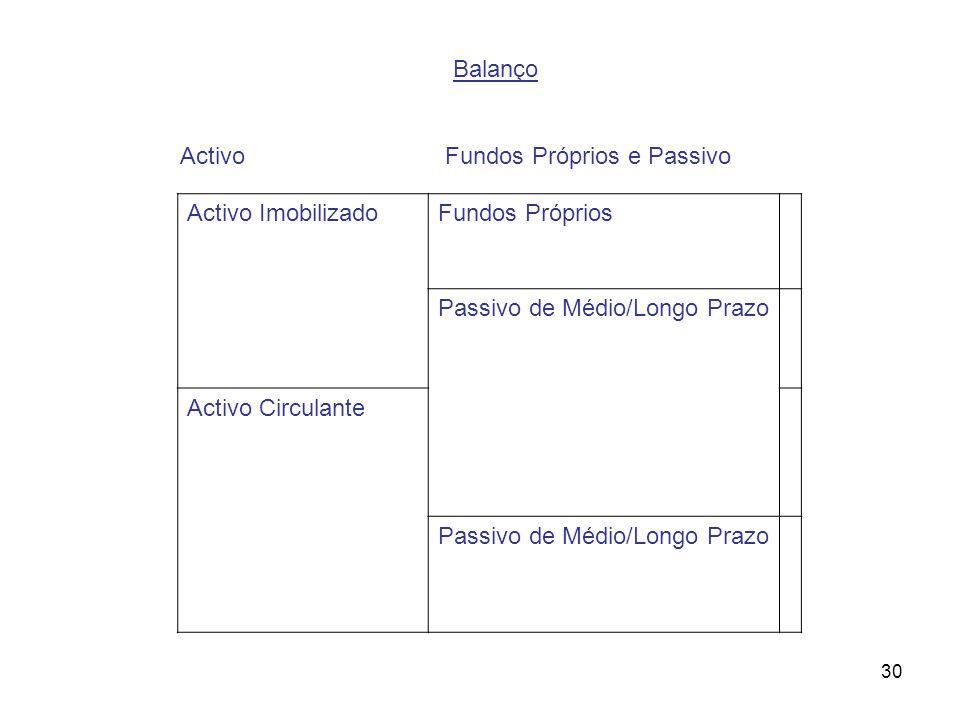 Activo Fundos Próprios e Passivo Activo Imobilizado Fundos Próprios