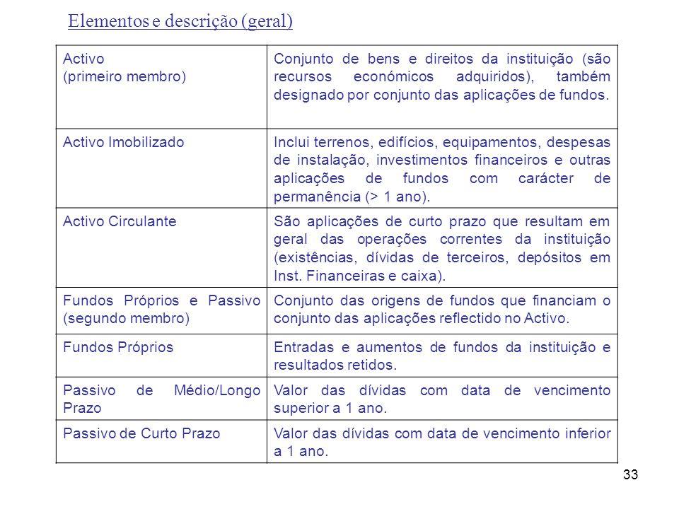 Elementos e descrição (geral)