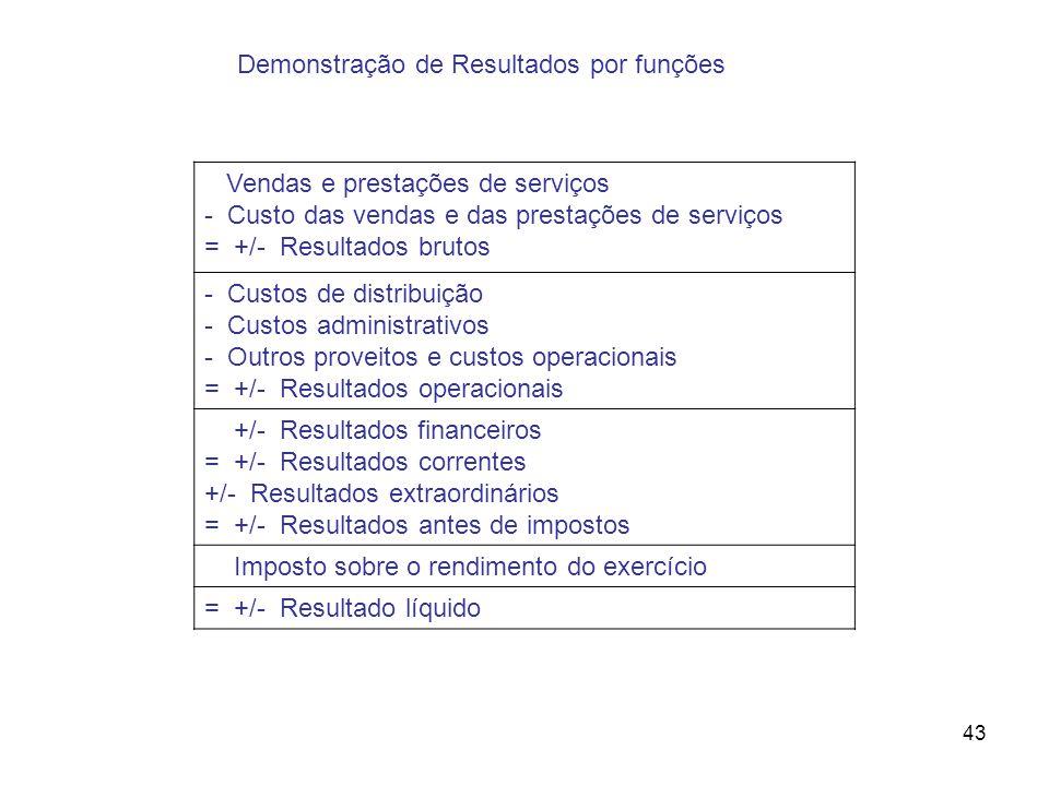 Demonstração de Resultados por funções