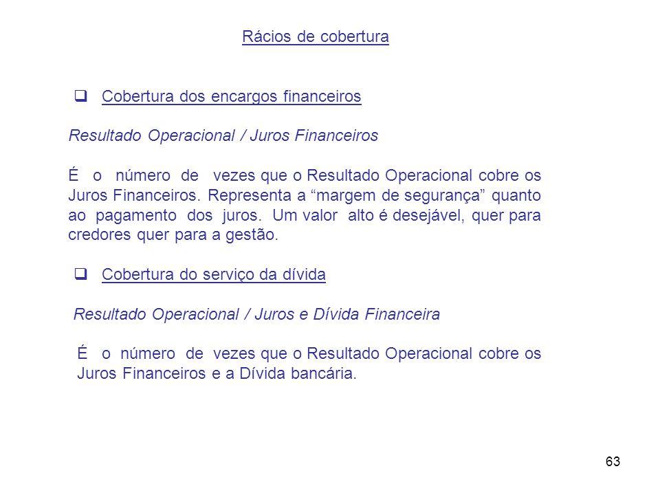 Rácios de cobertura Cobertura dos encargos financeiros. Resultado Operacional / Juros Financeiros.