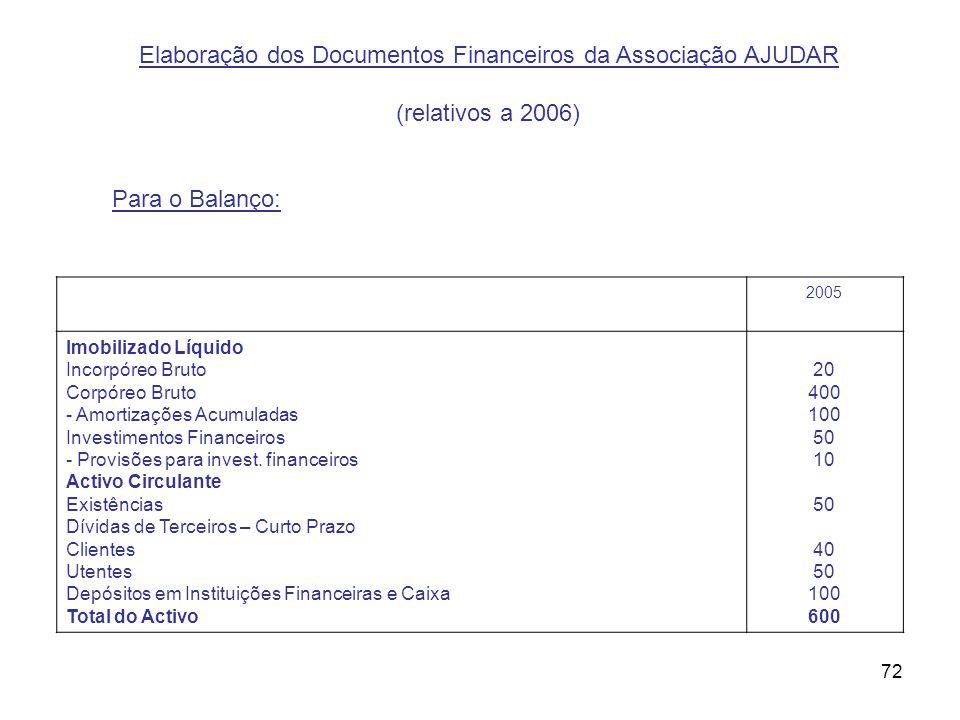 Elaboração dos Documentos Financeiros da Associação AJUDAR