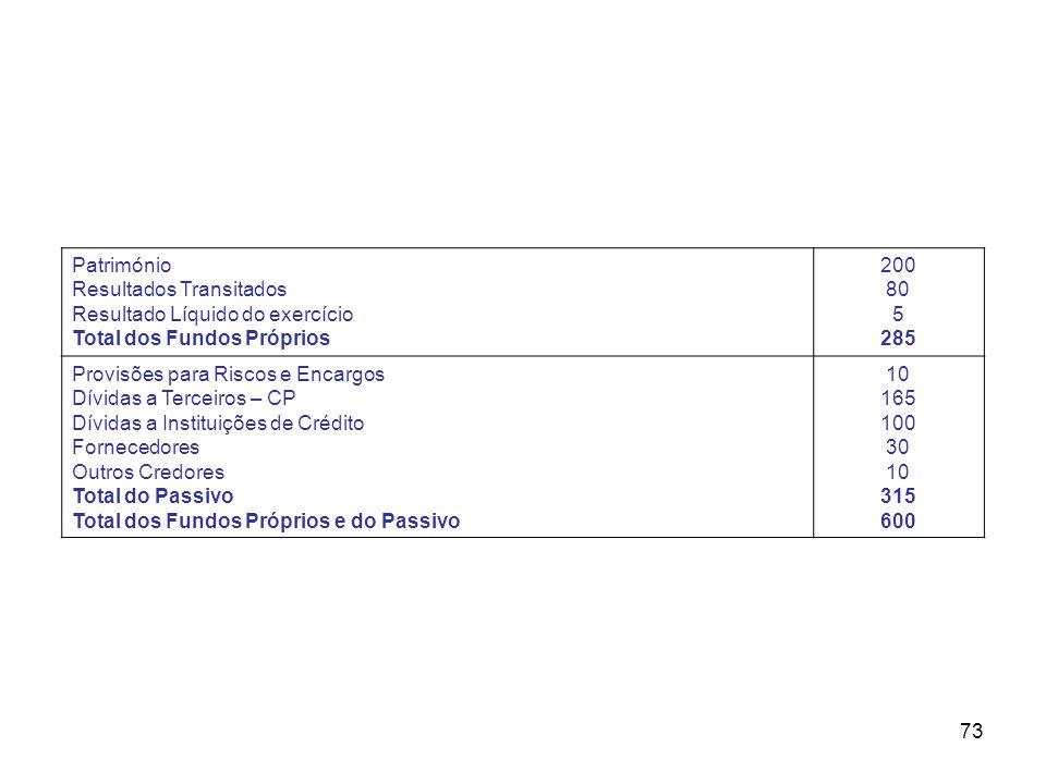 Património Resultados Transitados. Resultado Líquido do exercício. Total dos Fundos Próprios. 200.