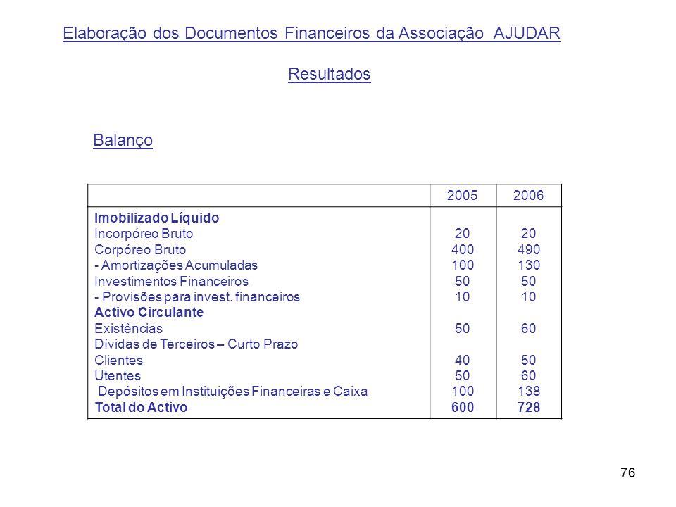 Elaboração dos Documentos Financeiros da Associação AJUDAR Resultados
