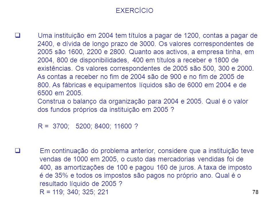 EXERCÍCIO Uma instituição em 2004 tem títulos a pagar de 1200, contas a pagar de.