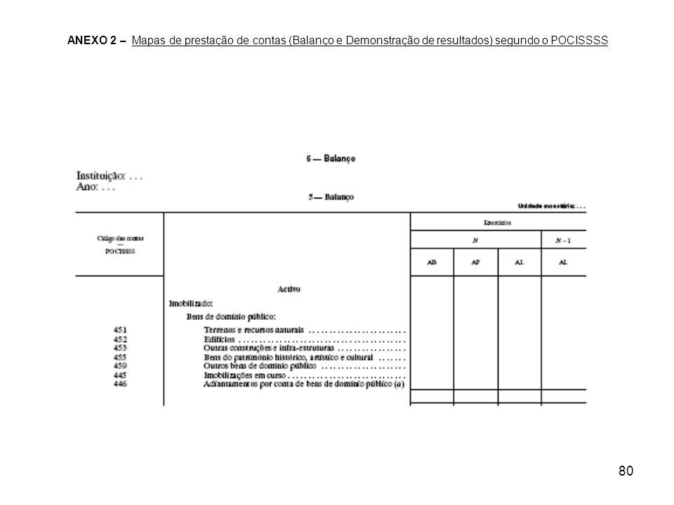 ANEXO 2 – Mapas de prestação de contas (Balanço e Demonstração de resultados) segundo o POCISSSS