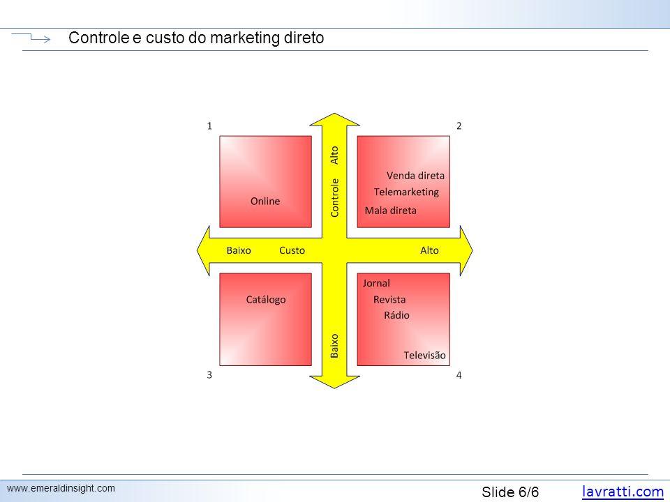 Controle e custo do marketing direto