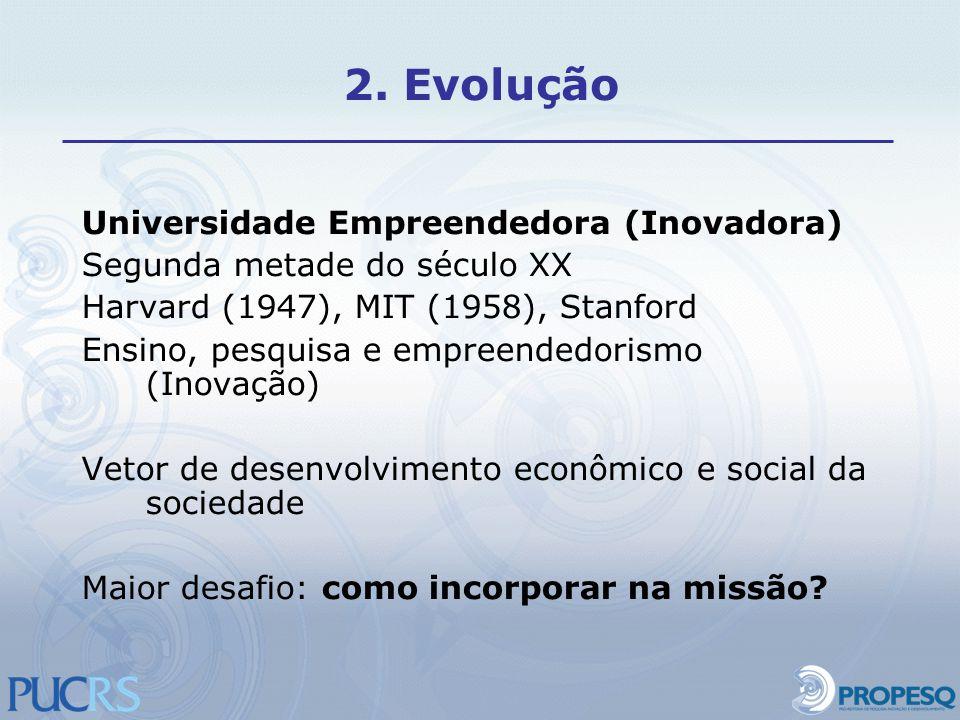 2. Evolução Universidade Empreendedora (Inovadora)