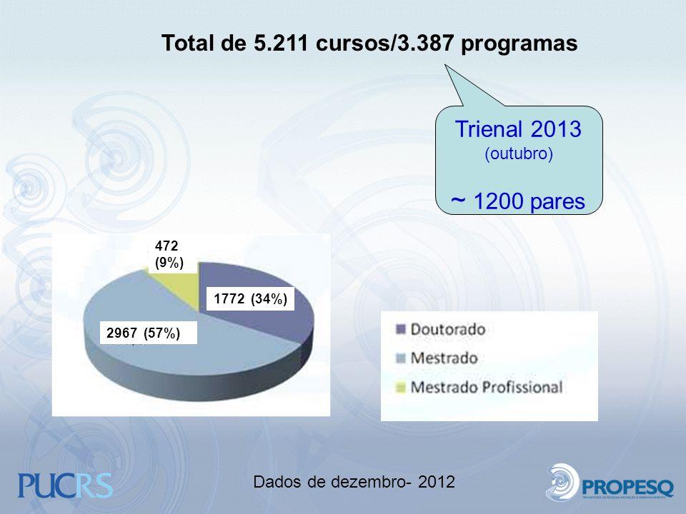 Total de 5.211 cursos/3.387 programas